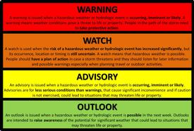 The levels of the National Weather Service Alerts